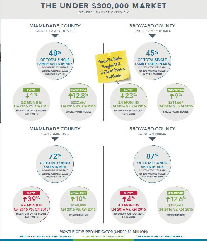 Miami Real Estate Market Forecast 2017
